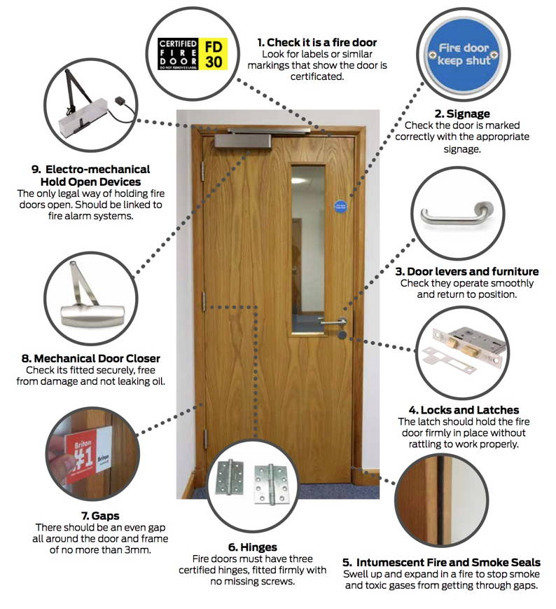 Fire Doors 10 Checks That Could Save Lives Locks And Security News